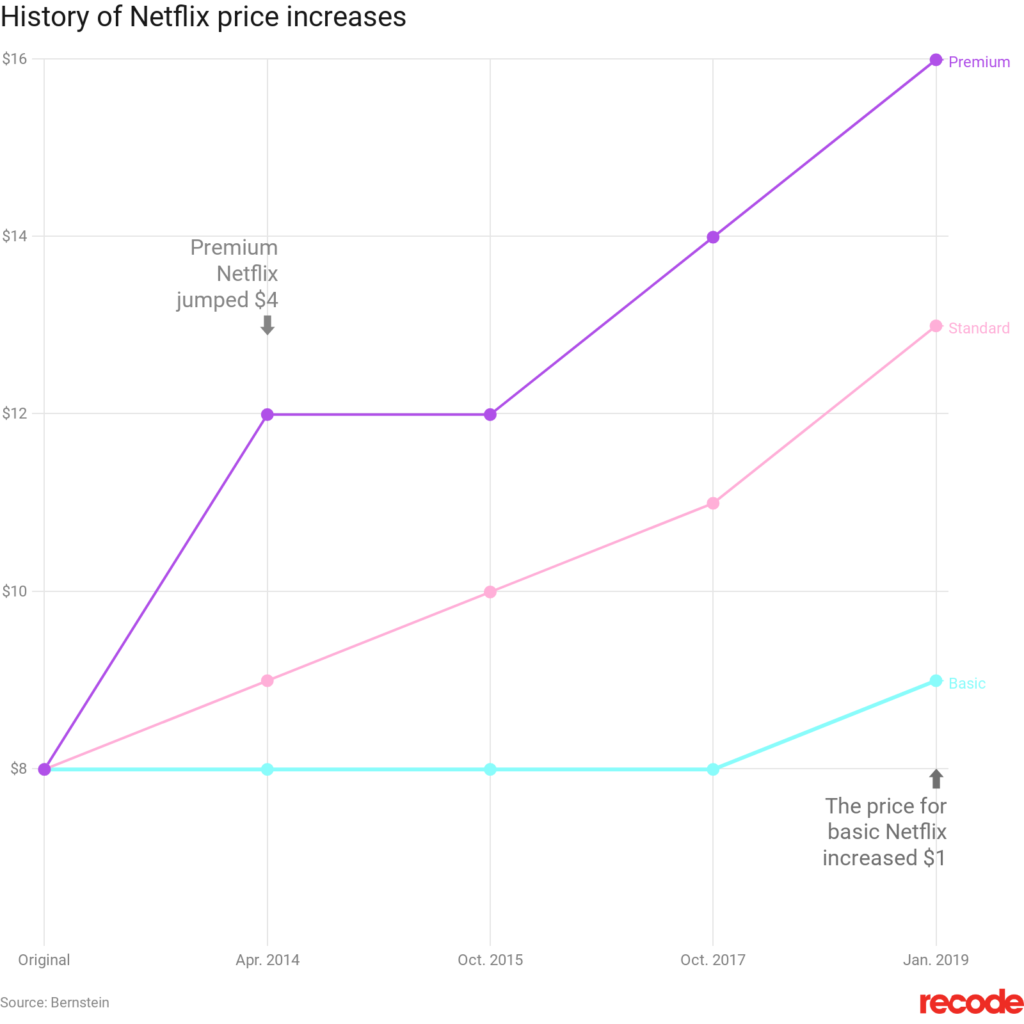 Netflix subscription price increases